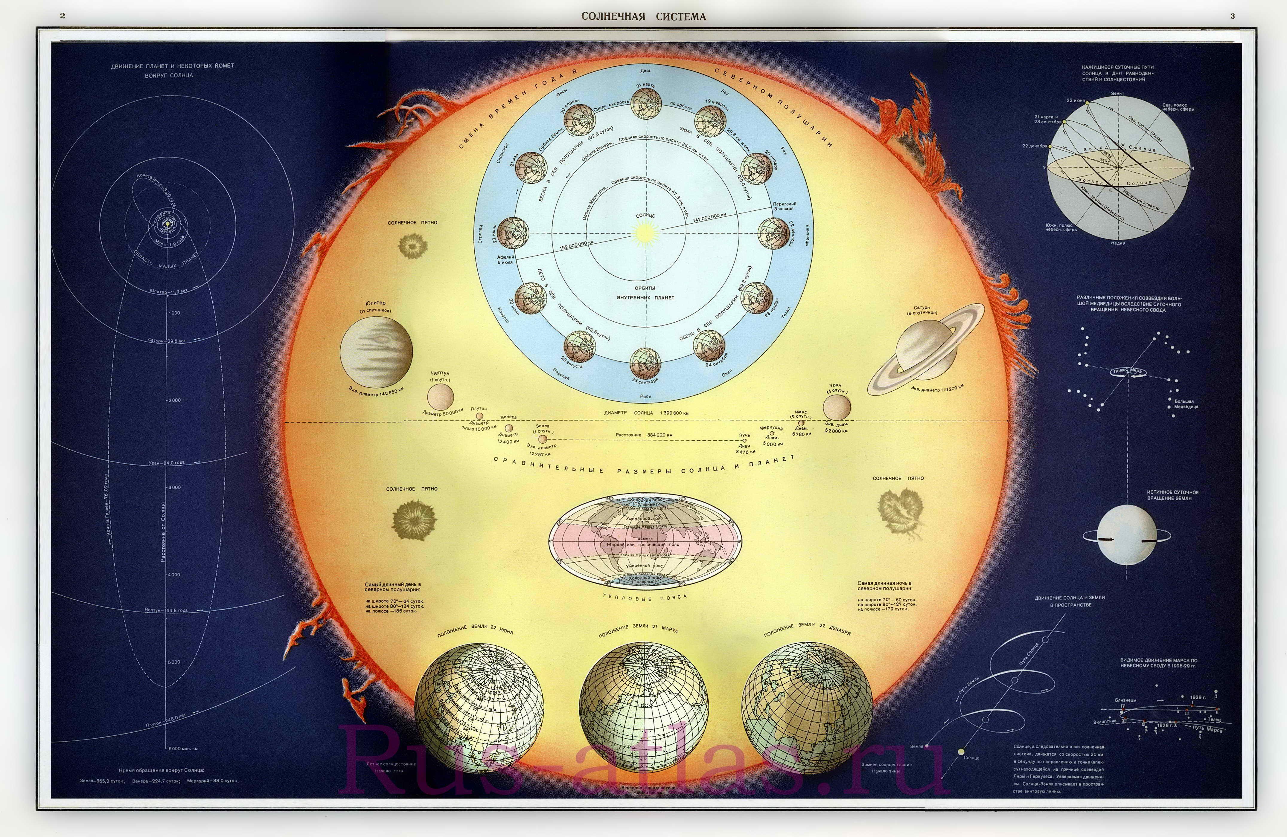 Сравнительные размеры Солнца и планет солнечной системы.